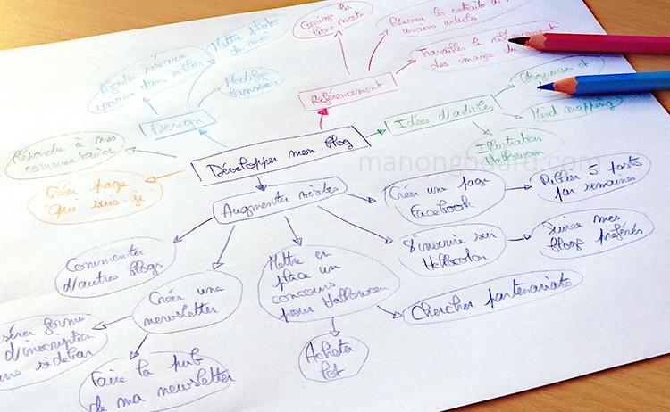 Développer et organiser ses idées avec le Mind Mapping