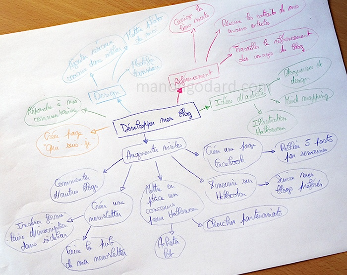 Mind Mapping Blog